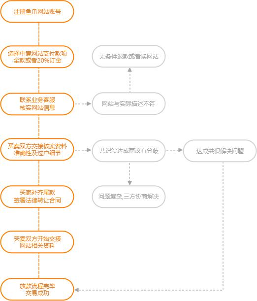交易流程_鱼爪网站转让网